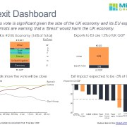 A Summary of the Data Surrounding Brexit in 4 Charts