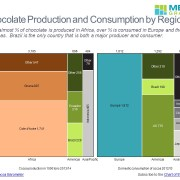 Production and Consumption Volume by Region and Country in Side-by-Side Marimekko Charts