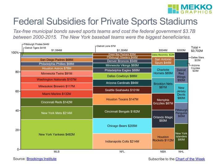 Subsidies by League and Team Shown in a Marimekko Chart