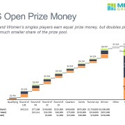 Prize Money for Singles, Doubles and Mixed Doubles by Round in the U.S. Open Tennis Tournament