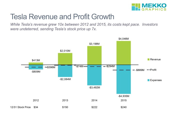 Revenue, Expenses, Profit and Year-End Stock Price for 2012-2015 in a Stacked Bar Chart with a Net Line and a Data Row