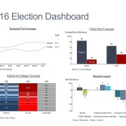 National Poll Average, Polls Forecast, Electoral College Forecast and Projected Market Impact in 4 Charts