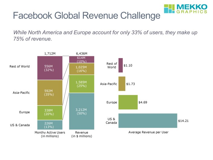 Monthly Active Users and Revenue by Region in a Stacked Bar Chart and Average Revenue per User in a Horizontal Bar Chart