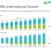Paid Members and Streaming Contribution for the U.S. and International Businesses in Stacked Bar Charts with a CAGR Growth Line and CAGR Column