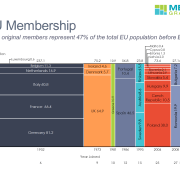 European Union Membership by Entry Date