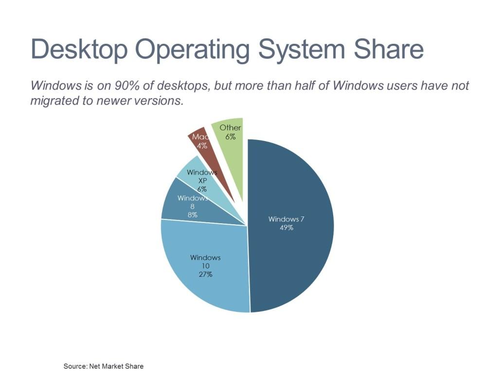 Desktop Operating System Market Share