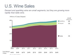 Wine Sales by Type