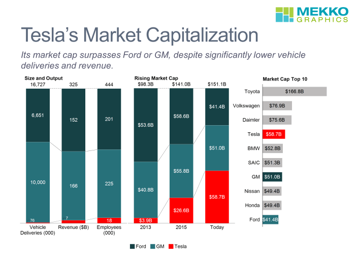Three charts show key performance figures for Tesla, GM and Ford, growth in Tesla's market cap from 2013-today, and market cap of top 10 auto companies.