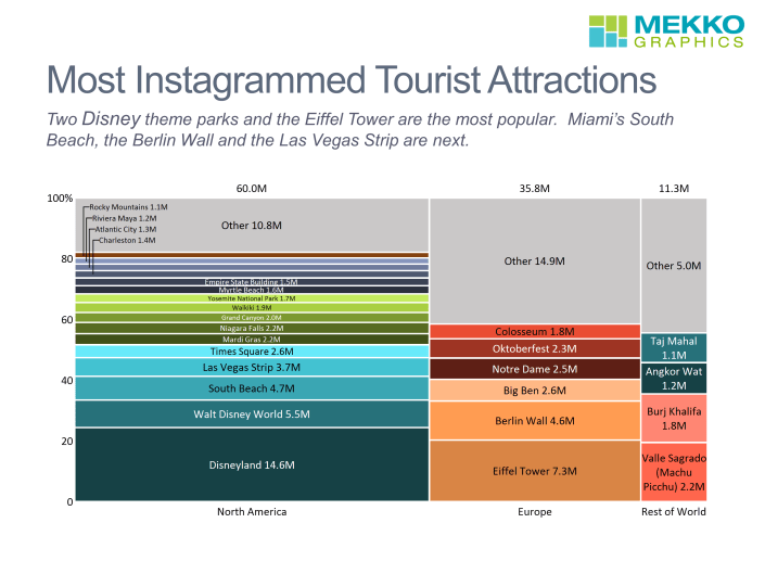 Marimekko chart that categorizes tourist attractions by region based on number of Instagram posts. Data from TravelBird.