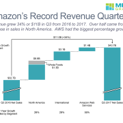 Amazon's Q3 2017 revenue increase from Q3 2016, broken down by segment and presented in a cascade chart using Mekko Graphics