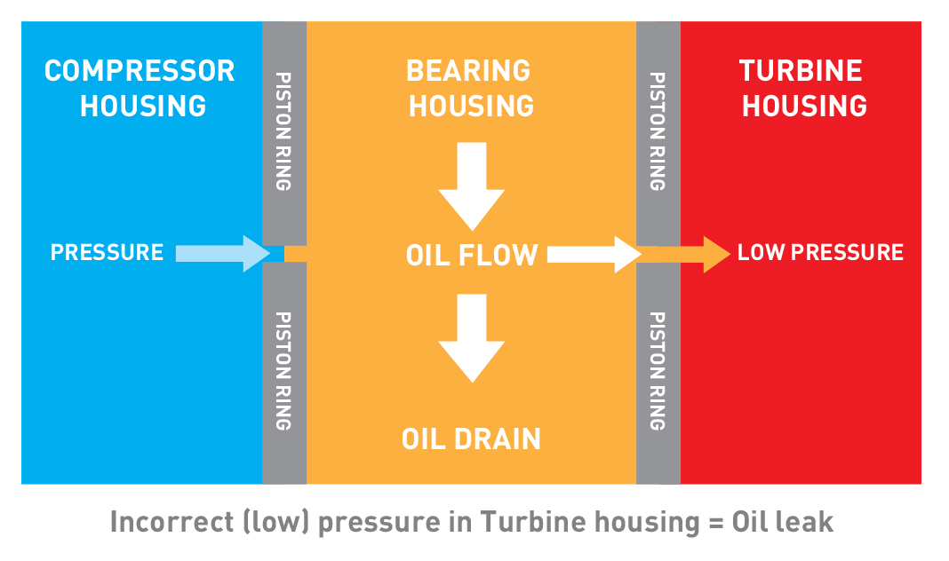 Oil Leaks? \u2013 GP Turbos