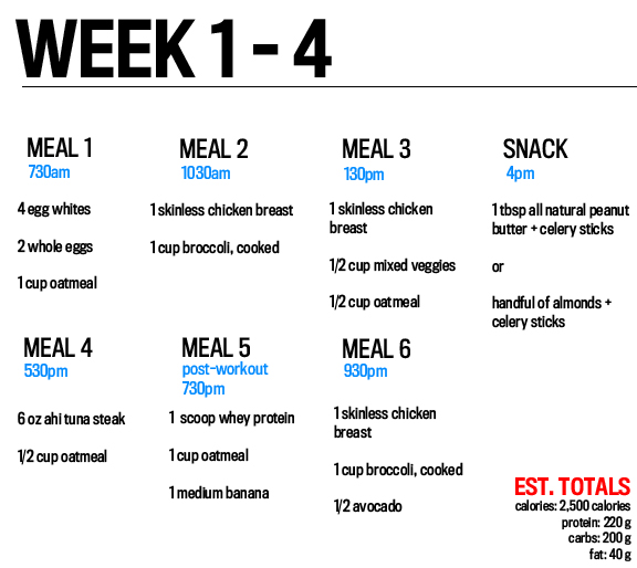 How to Eat to Get Strong and Lean\u2014a Straight-forward Diet to Build - weekly workout plan