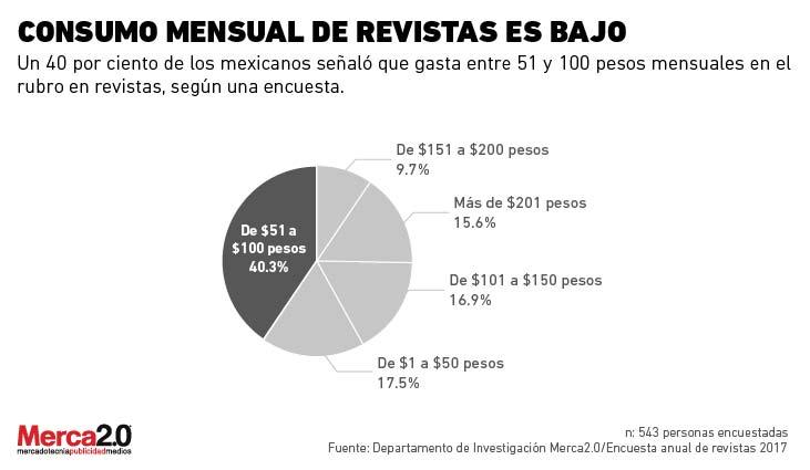 Mexicanos destinan poco presupuesto mensual para comprar revistas