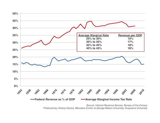 Tax Rates vs Tax Revenues Mercatus Center