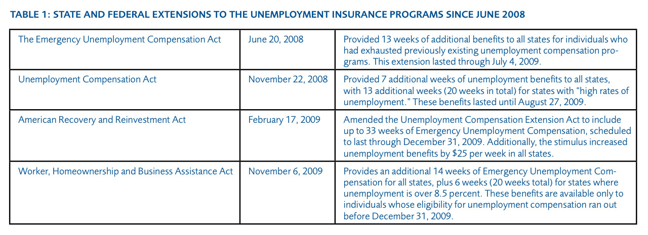 The Costs and Consequences of Unemployment Benefits on the States