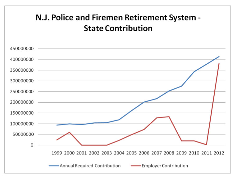 The Crisis in Public Sector Pension Plans Mercatus Center