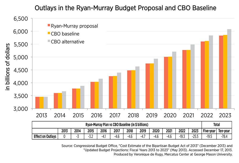 The Ryan-Murray Budget Plan More of the Same Mercatus Center