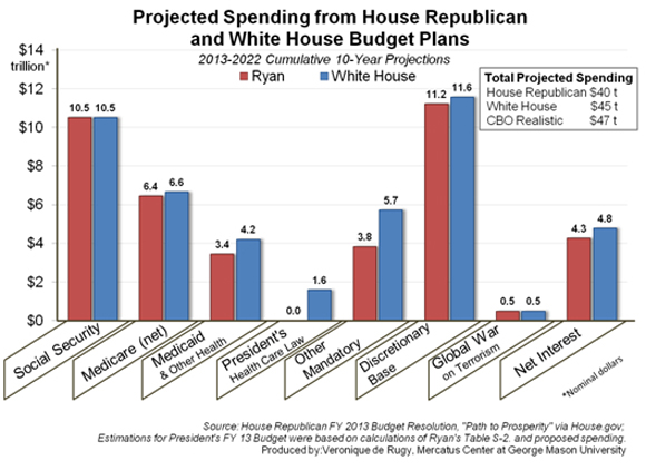 Projected Spending from House Republican and White House Budget - budget plan
