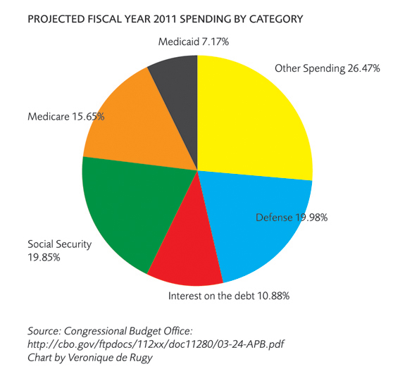 Where do governments spend money? Mercatus Center