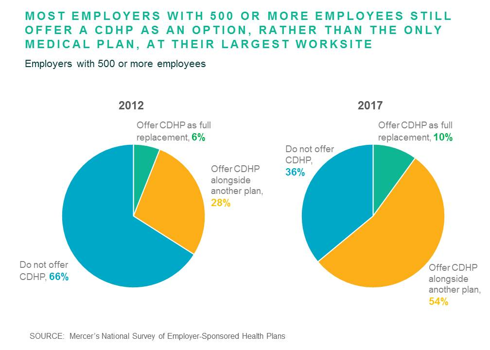 Mercer National Survey of Employer-Sponsored Health Plans 2017