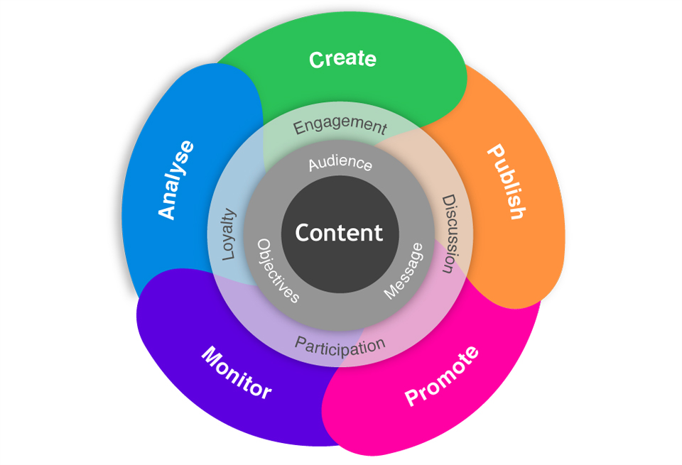 What is an Effective Content Marketing Strategy? Content Marketing