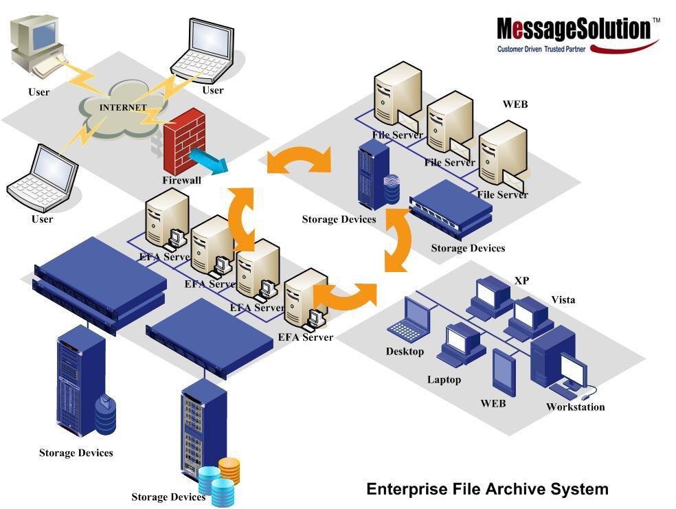 File Archiving and Document Managment Software Solution - Enterprise