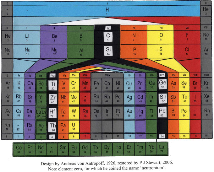What is the nicest/most impressive periodic table that you have seen