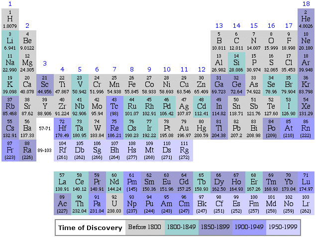 Periodic Table Database Chemogenesis - electronegativity chart template