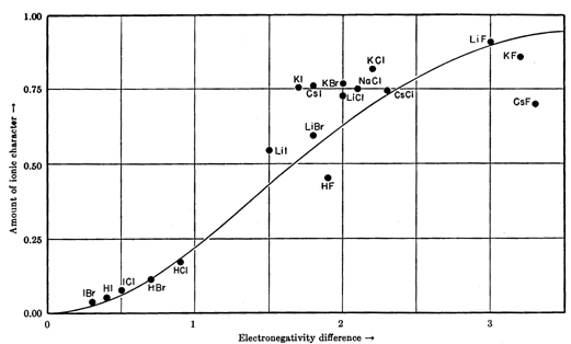electronegativity difference chart - Mersnproforum - electronegativity chart template