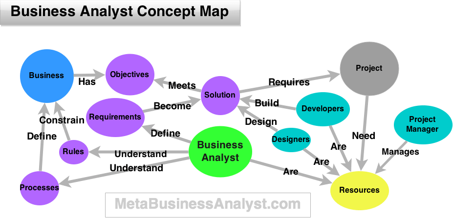 Business Analyst Job Description Practical Analyst When In Doubt Draw It Out – Tales Of Being An Epic