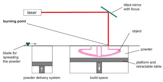 process flow diagram guidelines