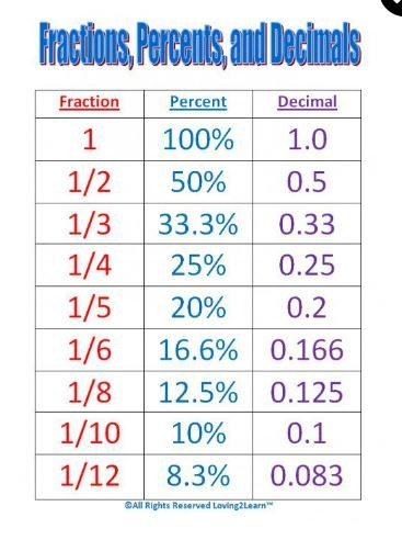 How calculate , Conversion chart for fractions, percentages and - decimal to fraction chart