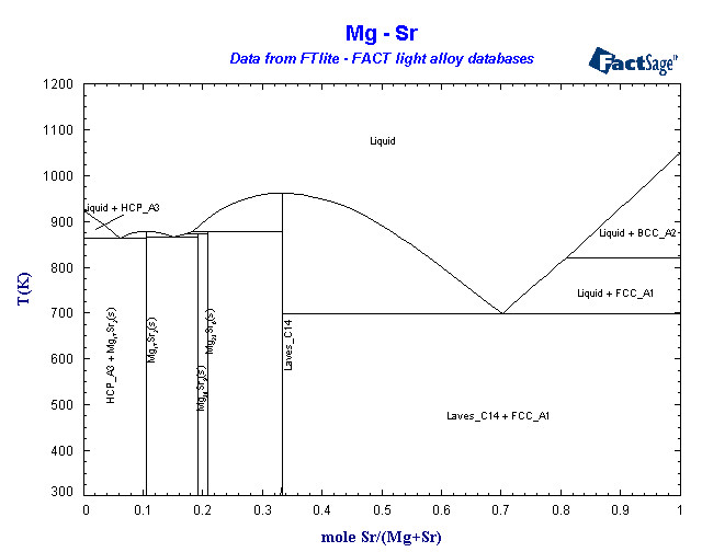 Alloys of 12 Magnesium