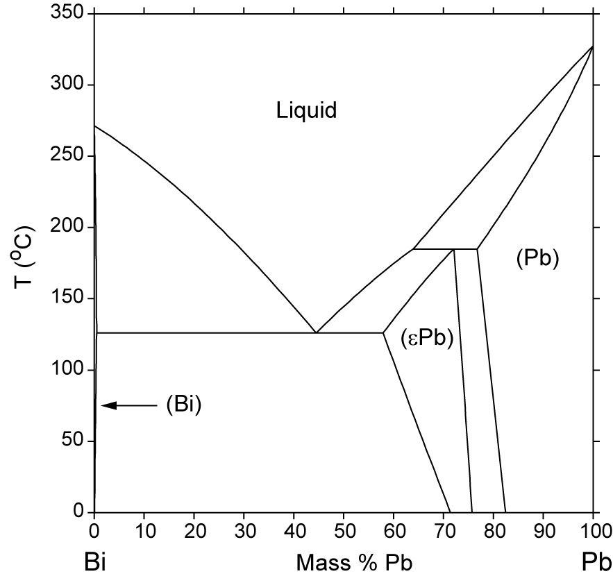 Bi-Pb Phase Diagram  Computational Thermodynamics