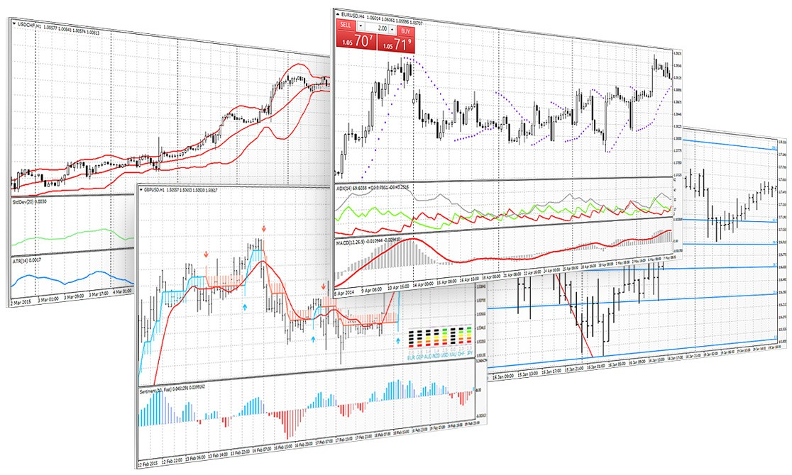 Powerful Technical Analysis in MetaTrader 4 - technical analysis