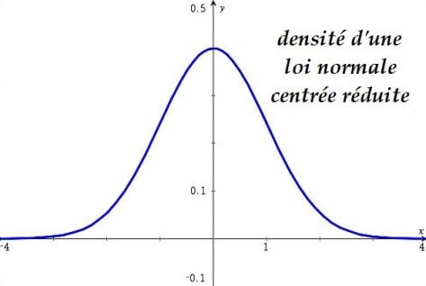 Les lois de probabilit densit m thode maths - Table de loi normale centree reduite ...