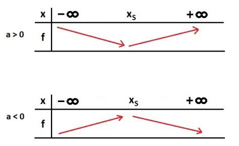 Les polyn mes du second degr m thode maths for Delta 0 tableau de signe