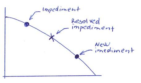 Understanding the Scrum Burndown Chart
