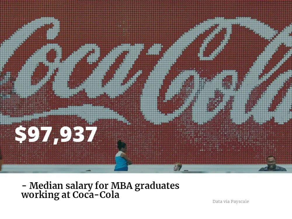 Coca-Cola MBA Careers Joining A Historic Brand MetroMBA