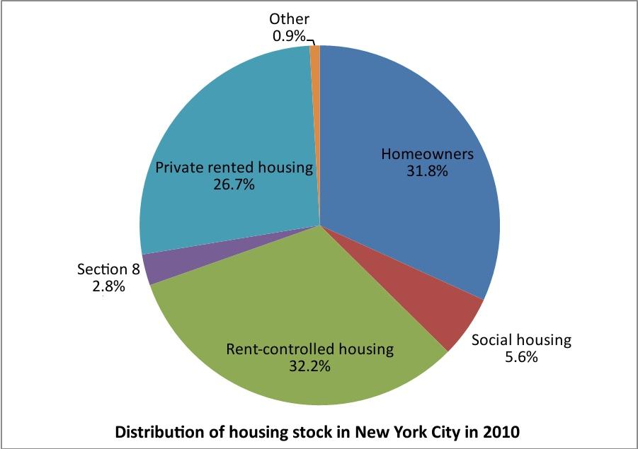 Social housing in New York - Metropolitics