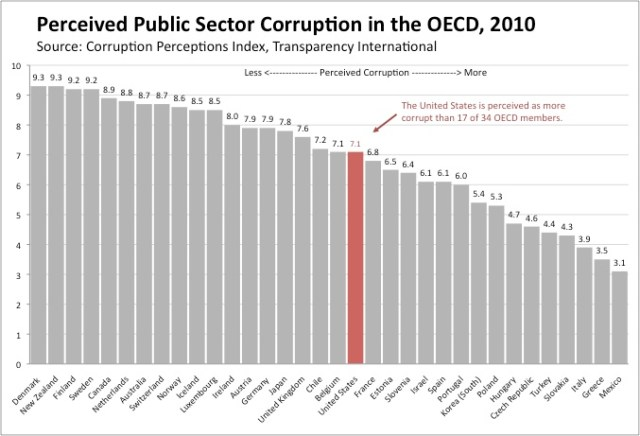 perceived-corruption-oecd-20092