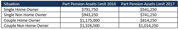 part-pension