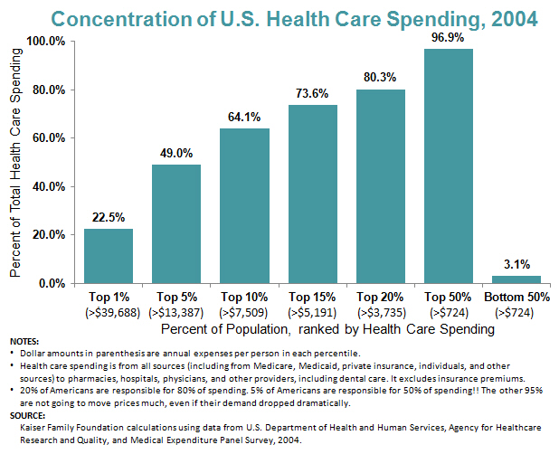 Concentration of US Health Care Spending 2004 -- 20% of Americans are responsible for 80% of spending. 5% of Americans are responsible for 50% of spending!! The other 95% are not going to move prices much, even if their demand dropped dramatically.
