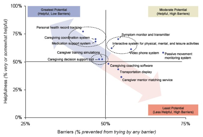 Helpfulness Versus Barriers of 12 Caregiver Technologies