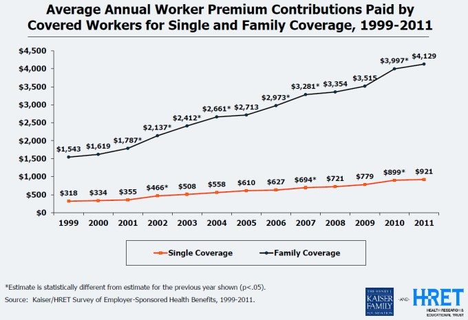 average annual worker premium contributions for single and family health insurance coverage