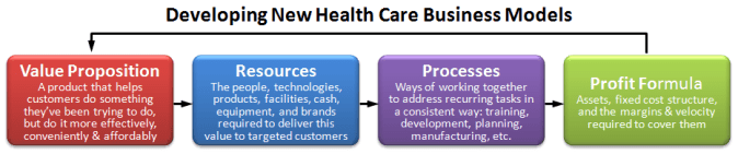 Developing New Health Care Business Models