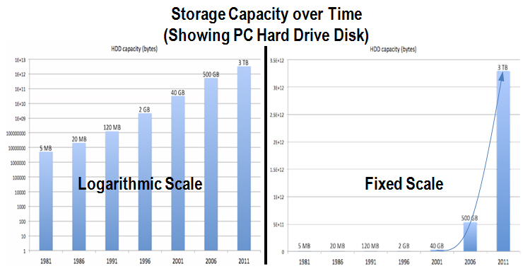 These two charts of PC storage capacity over time show the compounding effect of exponential growth.