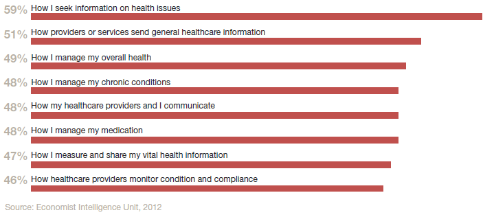 Bar chart showing how patients expect mHealth to change their healthcare experience