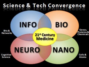 Science & Technology Convergence