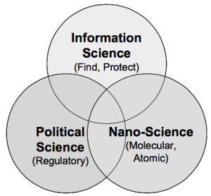 Convergence of Information science, Nano-science, and Political science